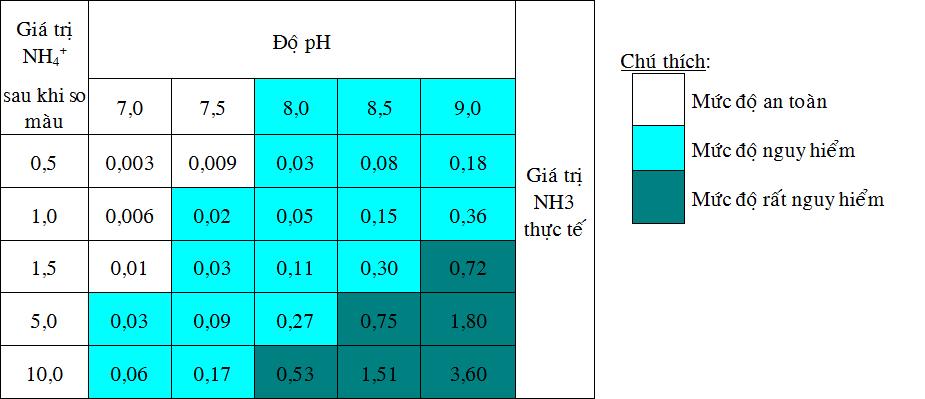 Đo nồng độ Amoni trong nước