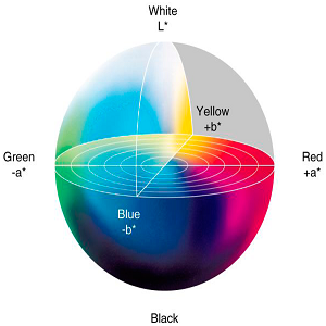 Hệ màu L,a,b