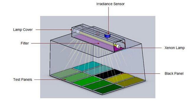Tủ thử độ bền thời tiết Xenon